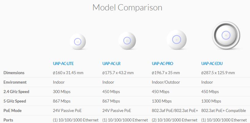 Сравнительная таблица точек Unifi AC