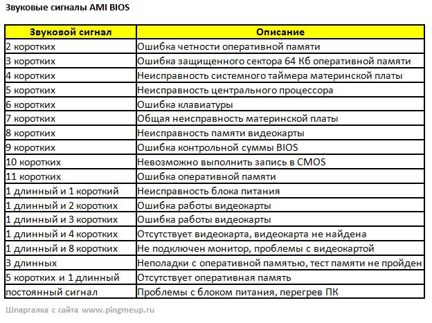 Звуковые коды ami bios в удобной таблице