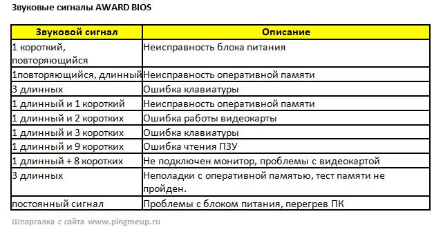 Звуковые коды award bios в удобной таблице