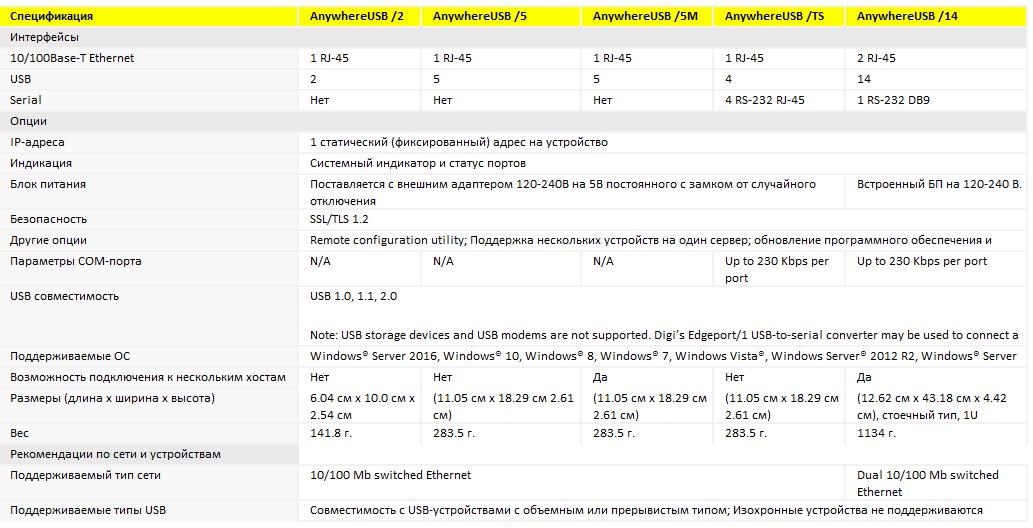 Таблица сравнения и спецификаций устройств.