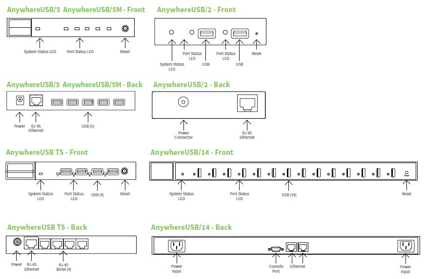 Устройство моделей USB IP устройств от Digi.